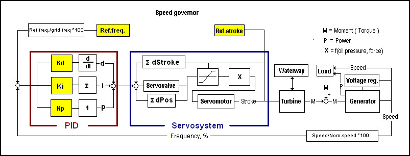 Speed Governor in Alab; Servosystem and PID.