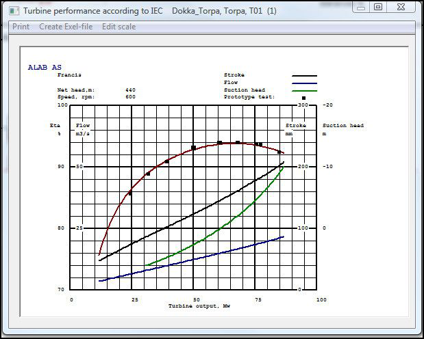 Curves shows the values from stroke, flow, suction head and prototype test in Alab.